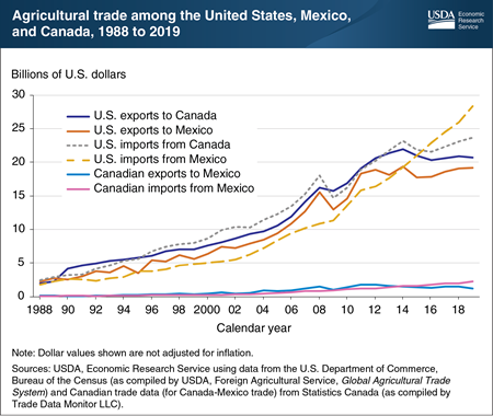 United States-Mexico-Canada Agreement (USMCA) provides an opportunity for continued growth in agricultural trade among the three member countries