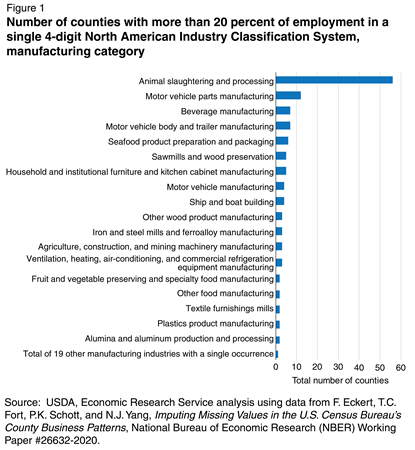 Bar chart showing the number of counties with more than 20 percent of employment in a single 4-digit North American Industry Classification System by manufacturing category