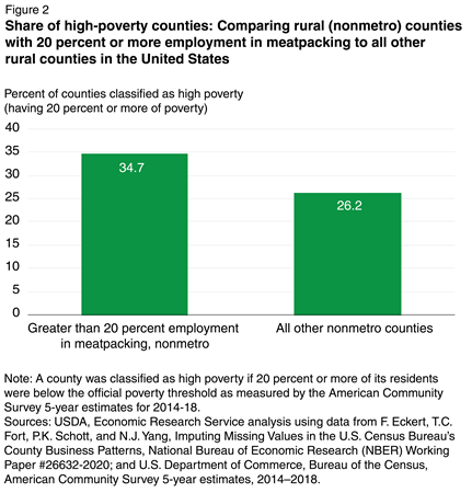 Chart showing the share of high-poverty counties when comparing rural (nonmetro) counties with 20 percent or more employment in meatpacking to all other rural counties in the United States