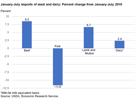 Bar chart of January-July imports of meat and dairy: Percent change from January-July 201