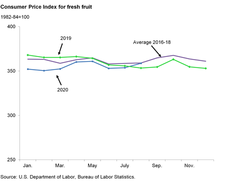 Line chart of Consumer Price Index for fresh fruit