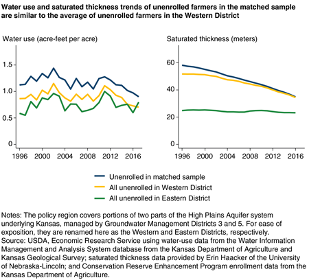 Two side-by-side line charts show that water use and saturated thickness trends of unenrolled farmers in the matched sample are similar to the average of unenrolled farmers in the Western District.