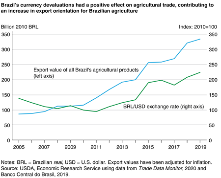 A line graph of the Brazilian real/U.S. dollar exchange rate from 2005-19 on falling from 2005-11 then increasing from 2011 onward with the value of Brazilian exports on the left axis increasing incrementally then more steadily from 2011 onward.