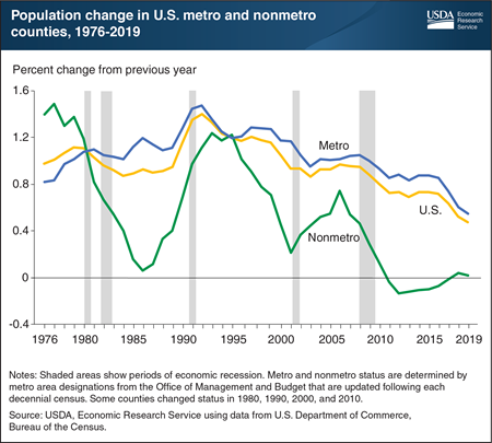 Nonmetro population change has remained near zero in recent years