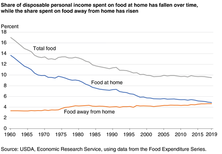A line graph showing the percent of disposable personal income spent on total food, food at home, and food away from home for 1960-2019