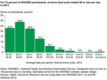 Bar chart showing frequency shares for average daily per person food-at-home costs in $2 increments