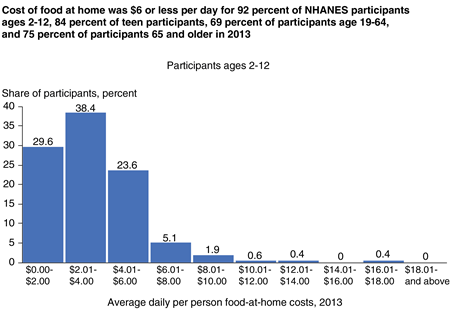 Bar chart showing frequency shares for average daily per person food-at-home costs in $2 increments for four age groups
