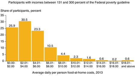 Bar chart showing frequency shares for average daily per person food-at-home costs in $2 increments for three income groups