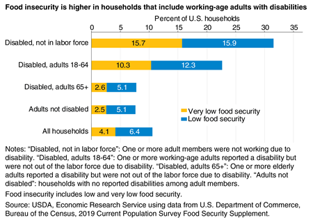Bar chart showing the percent of U.S. households that contain individuals with and without disabilities that experienced low and very low food security in 2019.