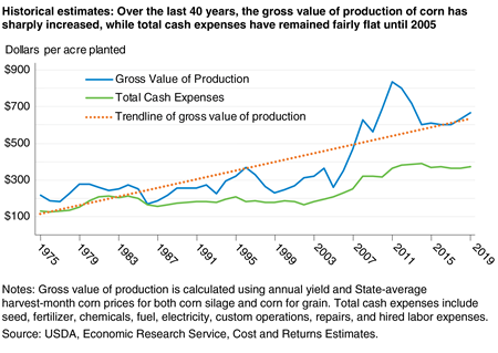 A line graph that shows the gross value of production and cash expenses for a commodity (corn) over the last 45 years, illustrating more variation in the value of production of corn than in expenses.