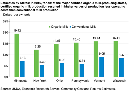 A bar chart that illustrates how in 2016, organic milk production in six of the major certified organic milk-producing States resulted in higher values of production less operating costs than conventional milk production.
